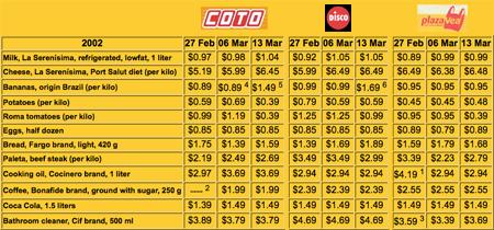 2002 price comparison, Argentina