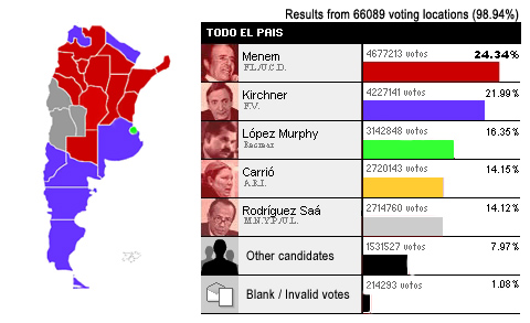 Argentina, president, election, results